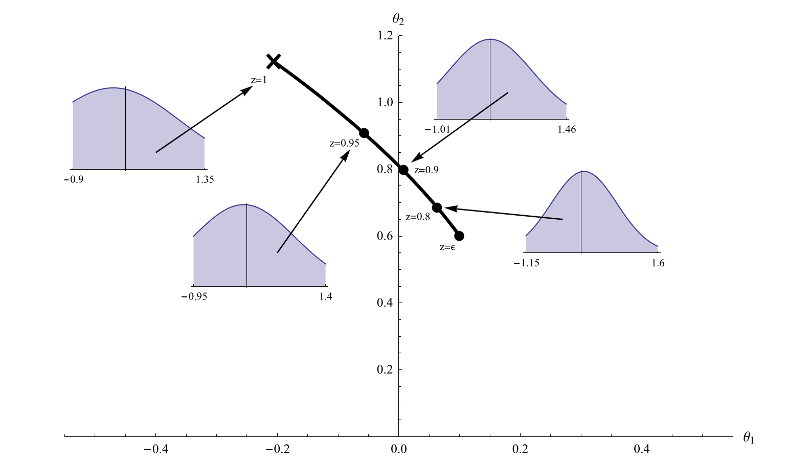A truncation path for a normal distribution